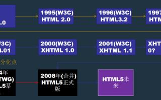 html基础知识及概述